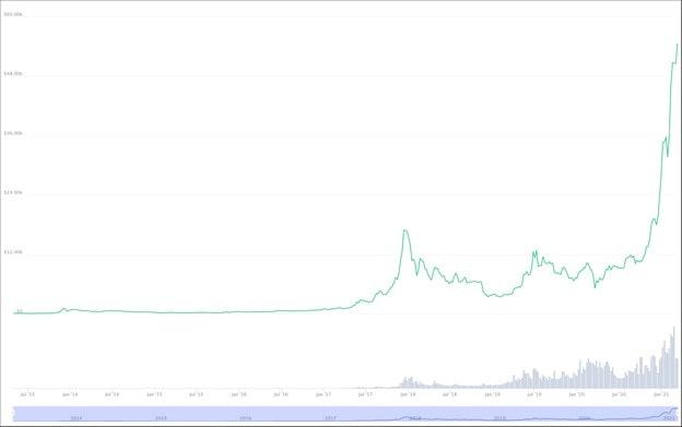 Bitcoin Kurs November 2021