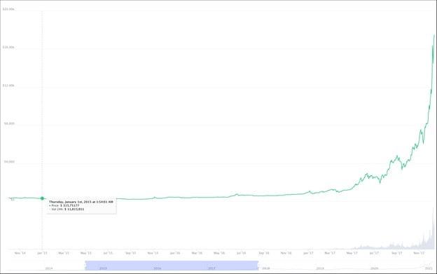 Bitcoin: Kryptowährung mit Erholungs Rally Richtung 40000 US-Dollar